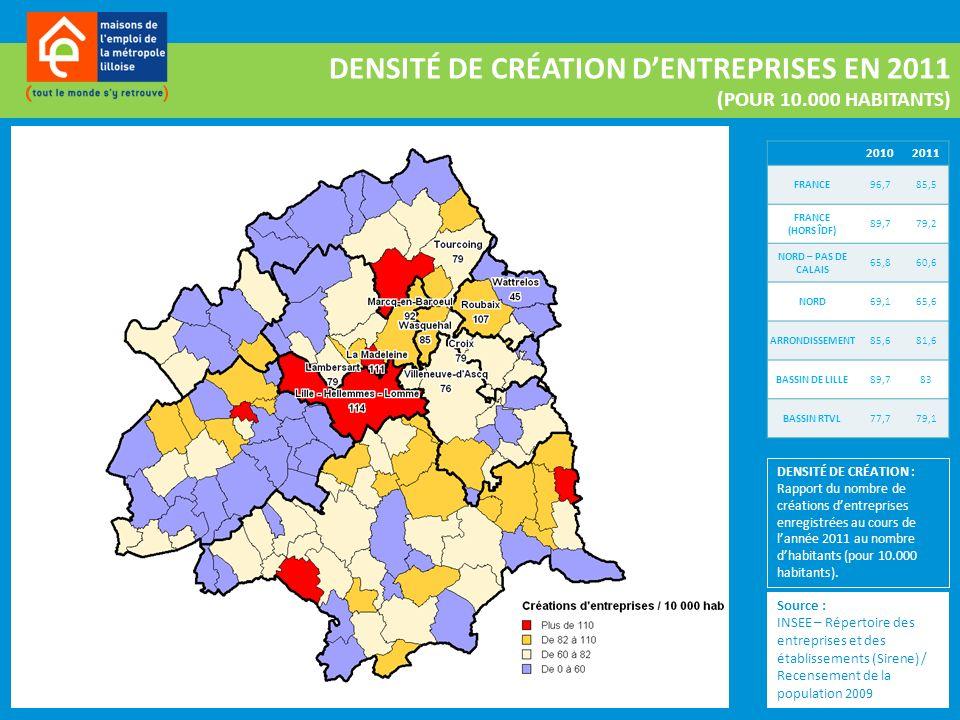Source : INSEE – Répertoire des entreprises et des établissements (Sirene) / Recensement de la population 2009 DENSITÉ DE CRÉATION DENTREPRISES EN 2011 (POUR 10.000 HABITANTS) 20102011 FRANCE96,785,5 FRANCE (HORS ÎDF) 89,779,2 NORD – PAS DE CALAIS 65,860,6 NORD69,165,6 ARRONDISSEMENT85,681,6 BASSIN DE LILLE89,783 BASSIN RTVL 77,779,1 DENSITÉ DE CRÉATION : Rapport du nombre de créations dentreprises enregistrées au cours de lannée 2011 au nombre dhabitants (pour 10.000 habitants).
