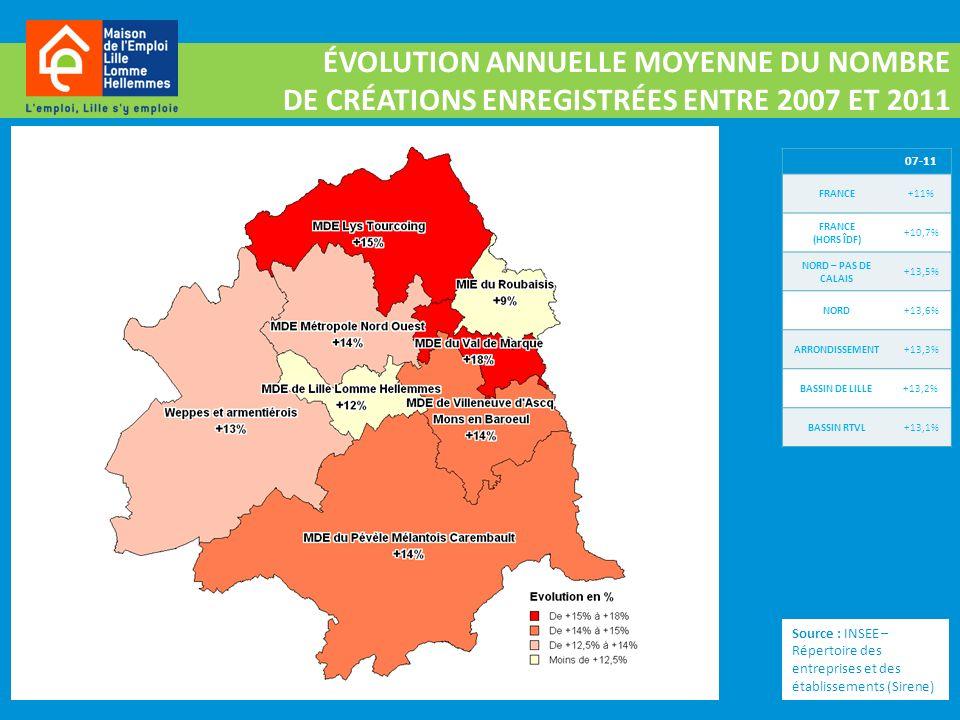 ÉVOLUTION ANNUELLE MOYENNE DU NOMBRE DE CRÉATIONS ENREGISTRÉES ENTRE 2007 ET 2011 07-11 FRANCE+11% FRANCE (HORS ÎDF) +10,7% NORD – PAS DE CALAIS +13,5% NORD+13,6% ARRONDISSEMENT+13,3% BASSIN DE LILLE+13,2% BASSIN RTVL+13,1% Source : INSEE – Répertoire des entreprises et des établissements (Sirene)