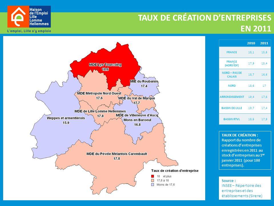 Source : INSEE – Répertoire des entreprises et des établissements (Sirene) TAUX DE CRÉATION DENTREPRISES EN 2011 20102011 FRANCE18,115,6 FRANCE (HORS ÎDF) 17,915,4 NORD – PAS DE CALAIS 18,716,6 NORD18,617 ARRONDISSEMENT19,417,6 BASSIN DE LILLE19,717,4 BASSIN RTVL 18,617,9 TAUX DE CRÉATION : Rapport du nombre de créations dentreprises enregistrées en 2011 au stock dentreprises au 1 er janvier 2011 (pour 100 entreprises).