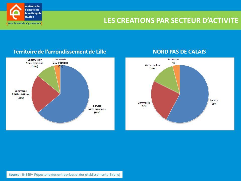 LES CREATIONS PAR SECTEUR DACTIVITE Source : INSEE – Répertoire des entreprises et des établissements (Sirene) NORD PAS DE CALAISTerritoire de larrond