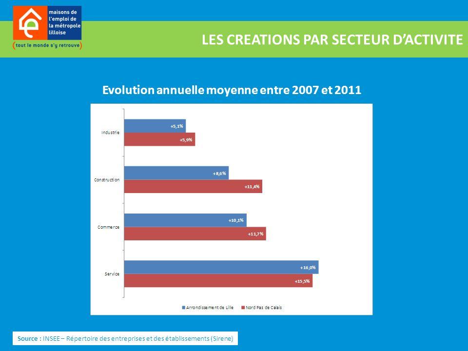 LES CREATIONS PAR SECTEUR DACTIVITE Source : INSEE – Répertoire des entreprises et des établissements (Sirene) Evolution annuelle moyenne entre 2007 e