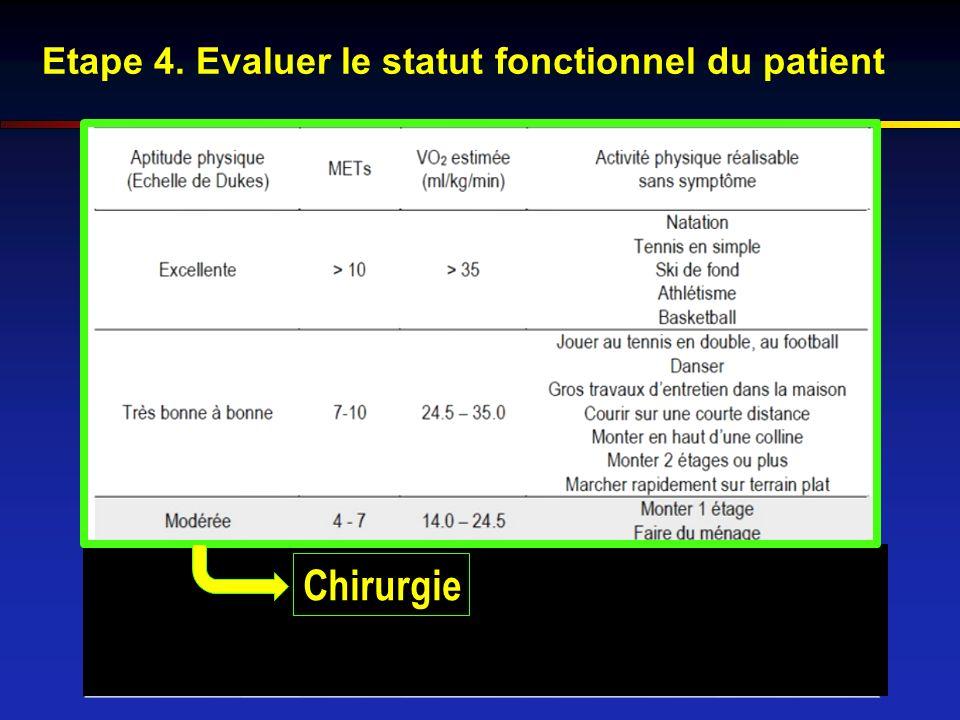 Etape 4. Evaluer le statut fonctionnel du patient Chirurgie