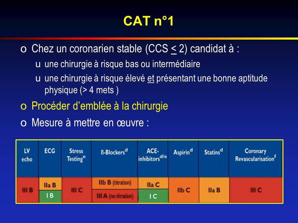 CAT n°1 oChez un coronarien stable (CCS < 2) candidat à : uune chirurgie à risque bas ou intermédiaire uune chirurgie à risque élevé et présentant une