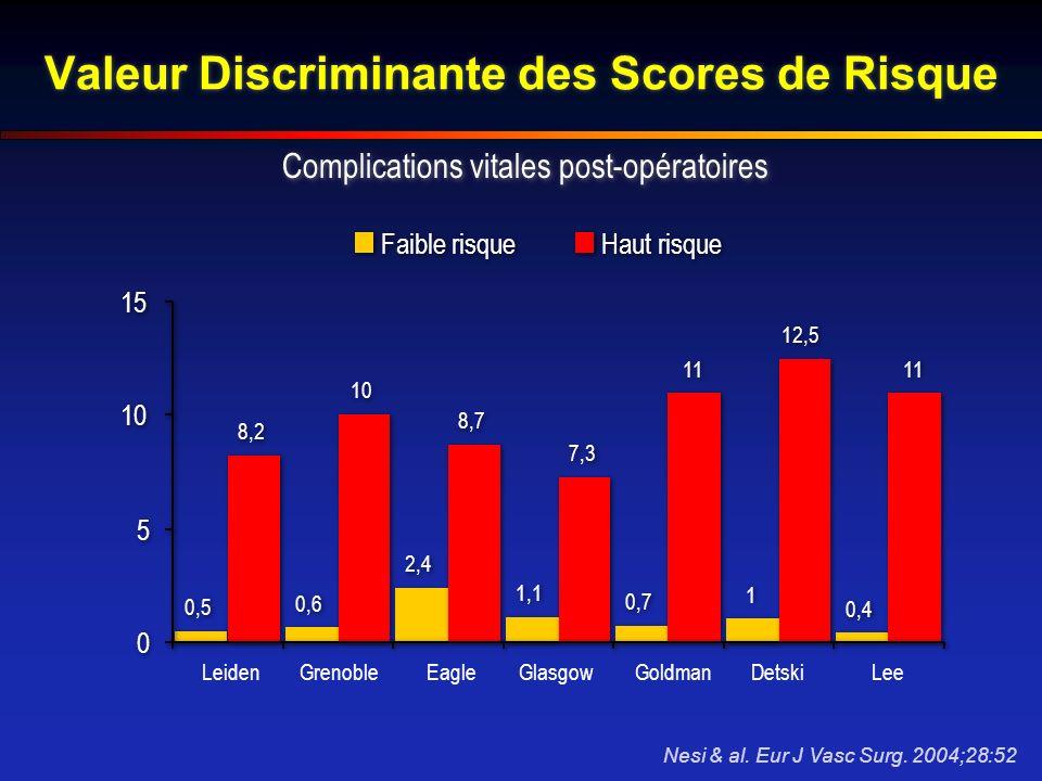Valeur Discriminante des Scores de Risque LeidenGrenobleEagleGlasgowGoldmanDetskiLee 0,5 0,6 2,4 1,1 0,7 1 1 0,4 8,2 10 8,7 7,3 11 12,5 11 0 0 5 5 10