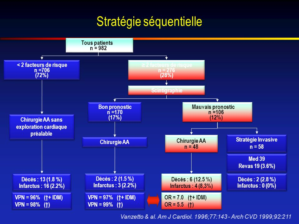 Stratégie séquentielle Vanzetto & al.Am J Cardiol.