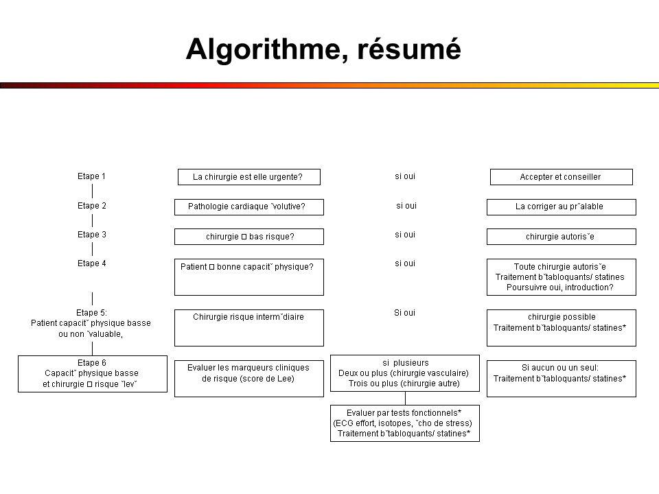 Algorithme, résumé