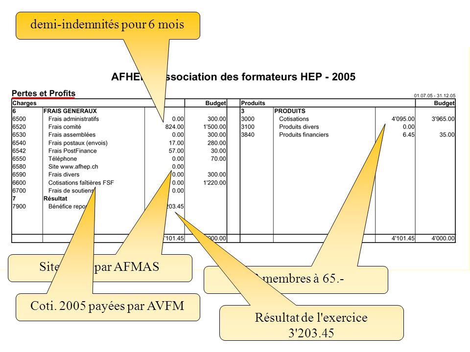 63 membres à 65.- demi-indemnités pour 6 mois Site offert par AFMAS Coti.