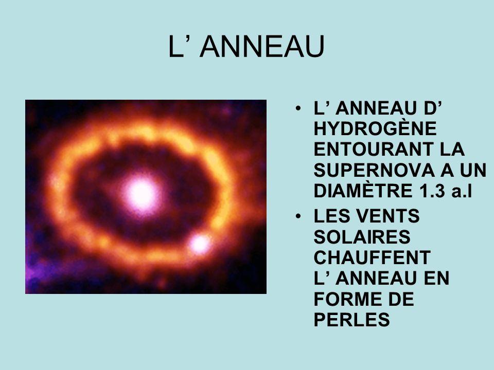 L ANNEAU L ANNEAU D HYDROGÈNE ENTOURANT LA SUPERNOVA A UN DIAMÈTRE 1.3 a.l LES VENTS SOLAIRES CHAUFFENT L ANNEAU EN FORME DE PERLES