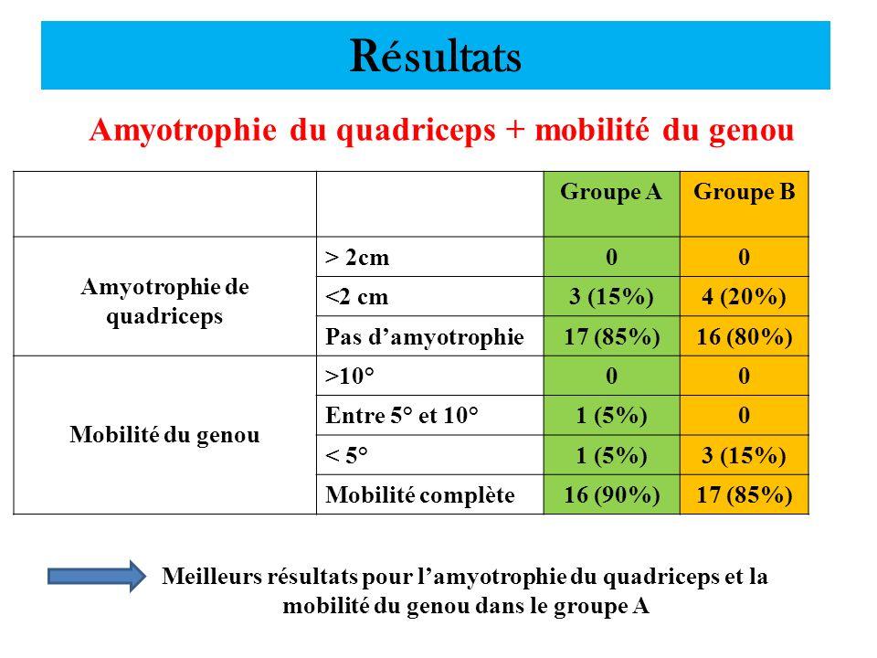 Résultats Amyotrophie du quadriceps + mobilité du genou Groupe AGroupe B Amyotrophie de quadriceps > 2cm00 <2 cm3 (15%)4 (20%) Pas damyotrophie17 (85%