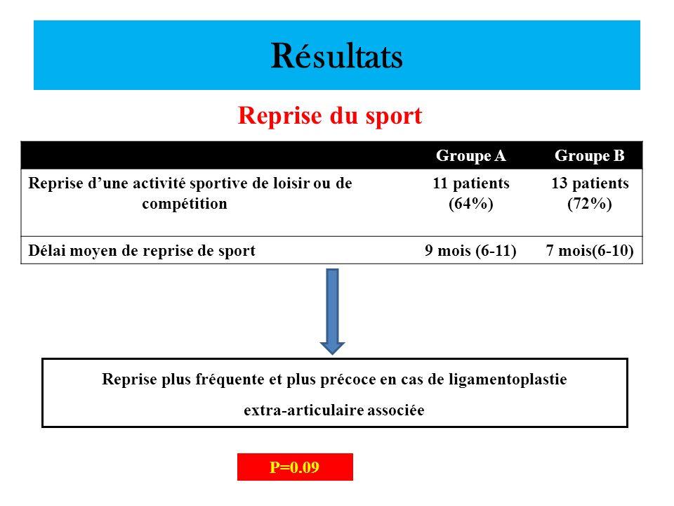 Résultats Reprise du sport Groupe AGroupe B Reprise dune activité sportive de loisir ou de compétition 11 patients (64%) 13 patients (72%) Délai moyen