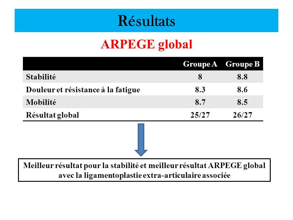 Résultats ARPEGE global Groupe AGroupe B Stabilité88.8 Douleur et résistance à la fatigue8.38.6 Mobilité8.78.5 Résultat global25/2726/27 Meilleur résu