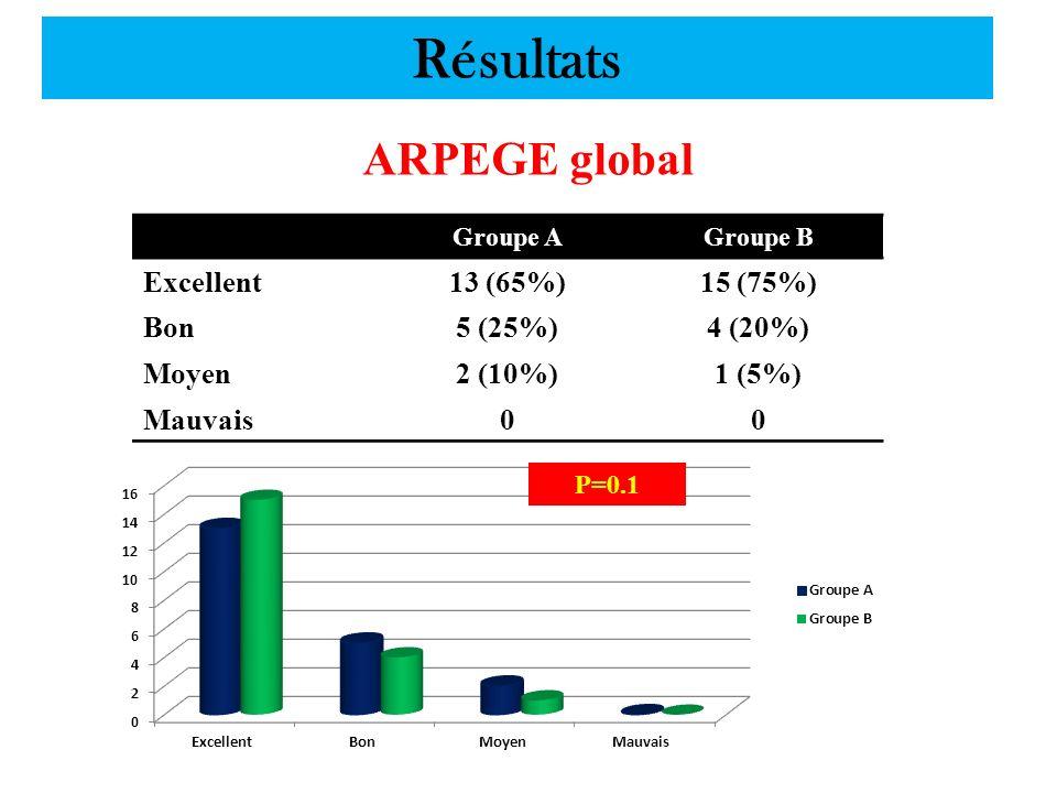Résultats ARPEGE global Groupe AGroupe B Excellent13 (65%)15 (75%) Bon5 (25%)4 (20%) Moyen2 (10%)1 (5%) Mauvais00 P=0.1