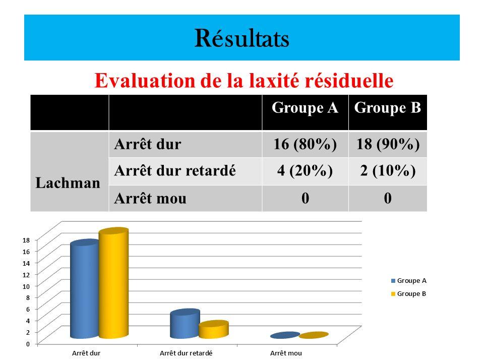 Résultats Evaluation de la laxité résiduelle Groupe AGroupe B Lachman Arrêt dur16 (80%)18 (90%) Arrêt dur retardé4 (20%)2 (10%) Arrêt mou00