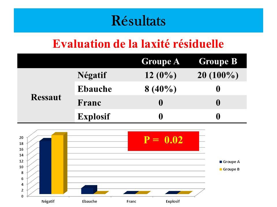 Résultats Evaluation de la laxité résiduelle Groupe AGroupe B Ressaut Négatif12 (0%)20 (100%) Ebauche8 (40%)0 Franc00 Explosif00
