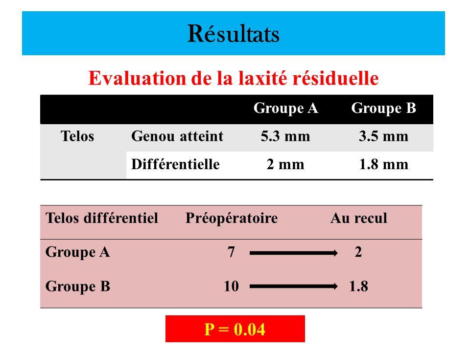 Résultats Evaluation de la laxité résiduelle Groupe AGroupe B TelosGenou atteint5.3 mm3.5 mm Différentielle2 mm1.8 mm Telos différentielPréopératoireA