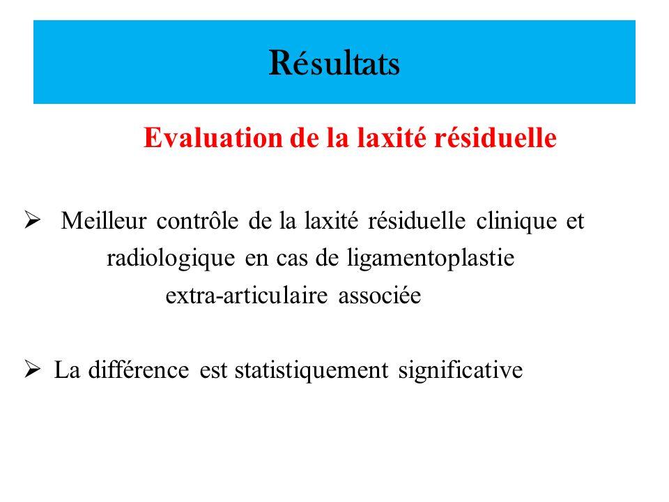 Résultats Evaluation de la laxité résiduelle Meilleur contrôle de la laxité résiduelle clinique et radiologique en cas de ligamentoplastie extra-artic