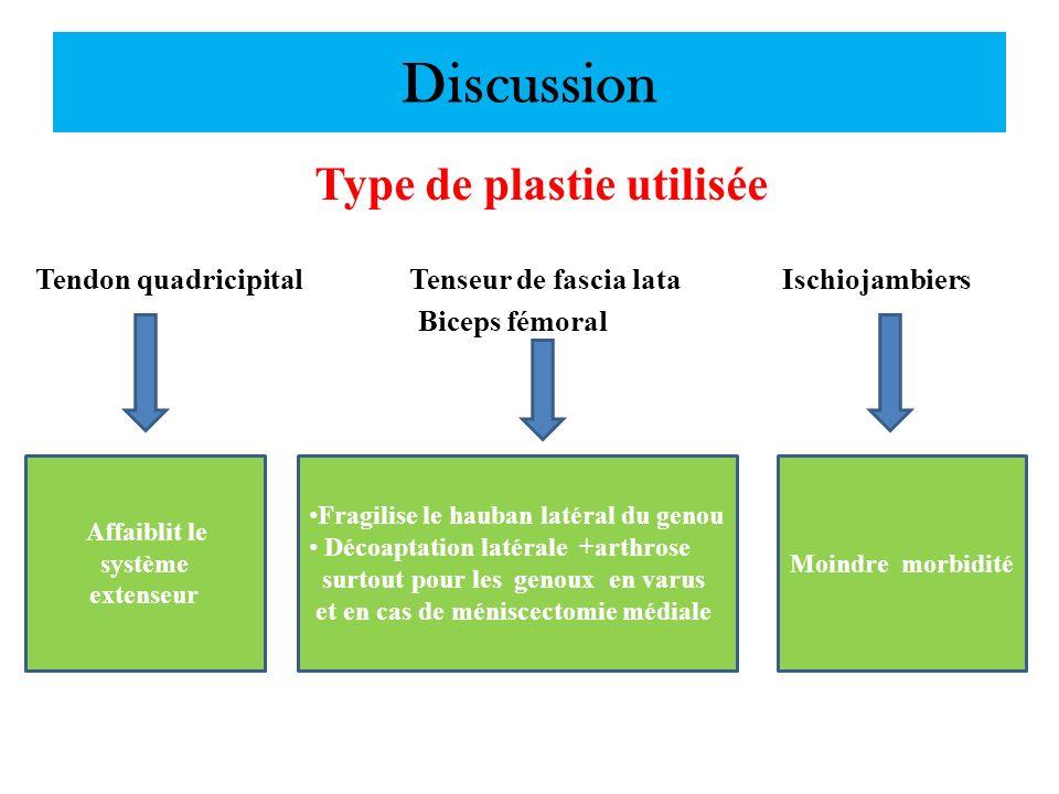 Discussion Type de plastie utilisée Tendon quadricipital Tenseur de fascia lata Ischiojambiers Biceps fémoral Fragilise le hauban latéral du genou Déc