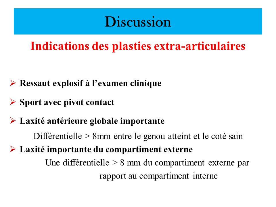 Discussion Indications des plasties extra-articulaires Ressaut explosif à lexamen clinique Sport avec pivot contact Laxité antérieure globale importan
