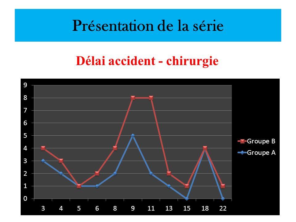 Présentation de la série Délai accident - chirurgie