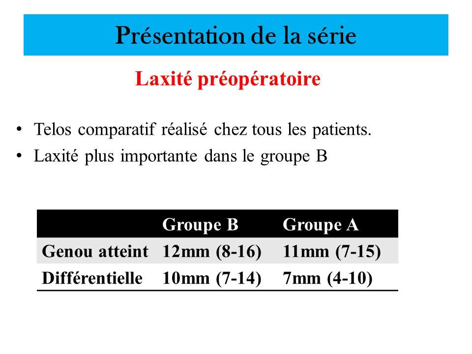 Présentation de la série Laxité préopératoire Telos comparatif réalisé chez tous les patients. Laxité plus importante dans le groupe B Groupe BGroupe