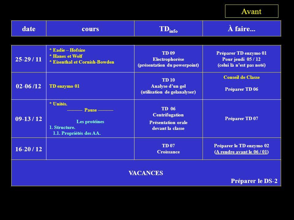 datecoursTD info À faire...09-10 / 01 1.2 Structure primaire.