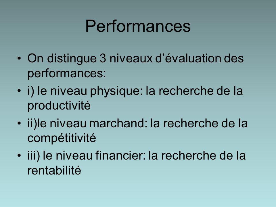 Performances On distingue 3 niveaux dévaluation des performances: i) le niveau physique: la recherche de la productivité ii)le niveau marchand: la recherche de la compétitivité iii) le niveau financier: la recherche de la rentabilité