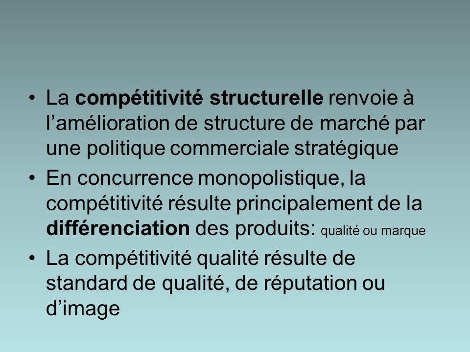 La compétitivité structurelle renvoie à lamélioration de structure de marché par une politique commerciale stratégique En concurrence monopolistique, la compétitivité résulte principalement de la différenciation des produits: qualité ou marque La compétitivité qualité résulte de standard de qualité, de réputation ou dimage
