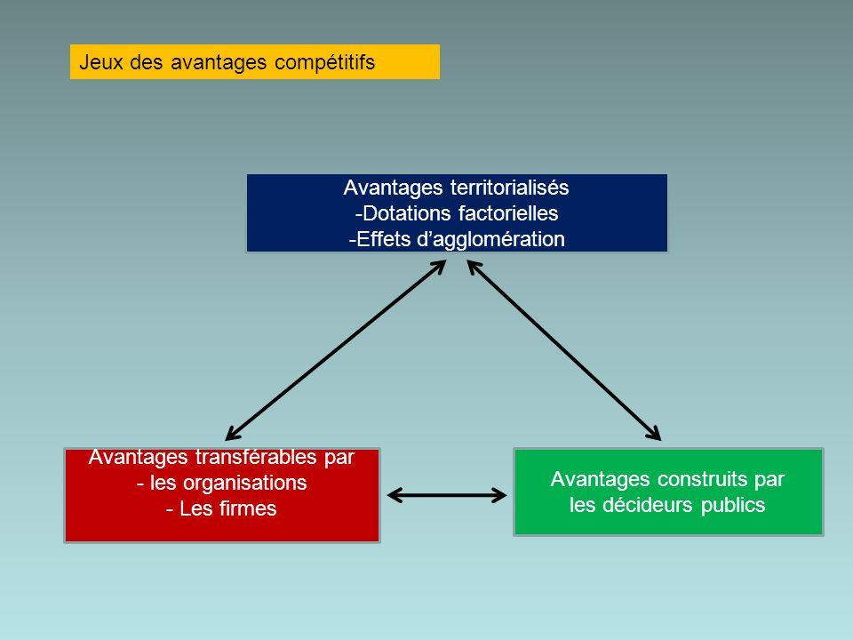 Jeux des avantages compétitifs Avantages territorialisés -Dotations factorielles -Effets dagglomération Avantages transférables par - les organisations - Les firmes Avantages construits par les décideurs publics