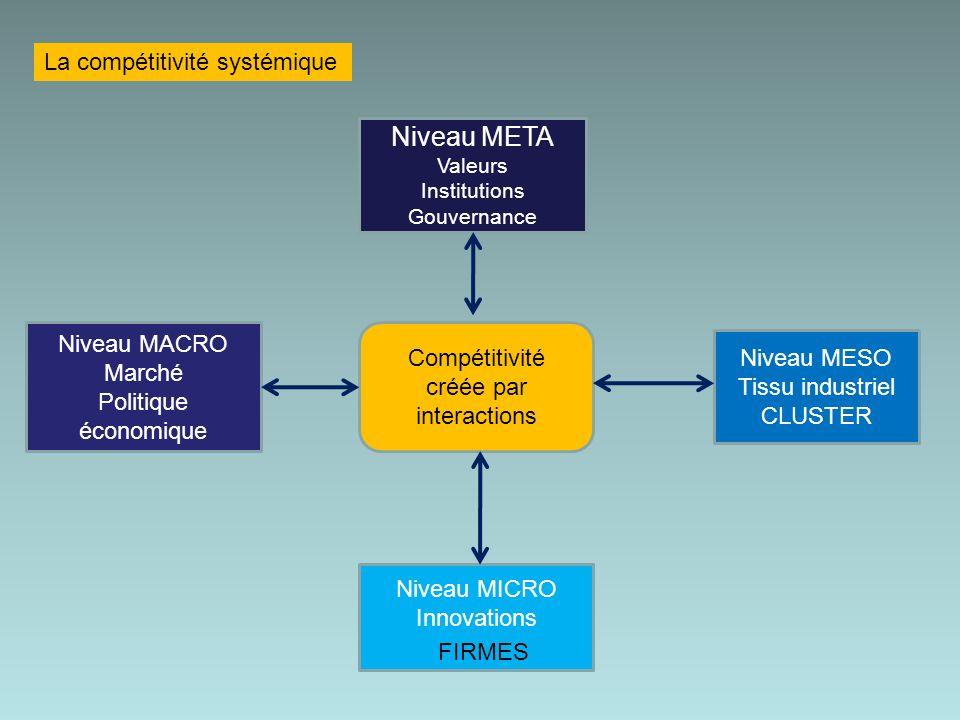La compétitivité systémique Compétitivité créée par interactions Niveau META Valeurs Institutions Gouvernance Niveau MICRO Innovations FIRMES Niveau MESO Tissu industriel CLUSTER Niveau MACRO Marché Politique économique