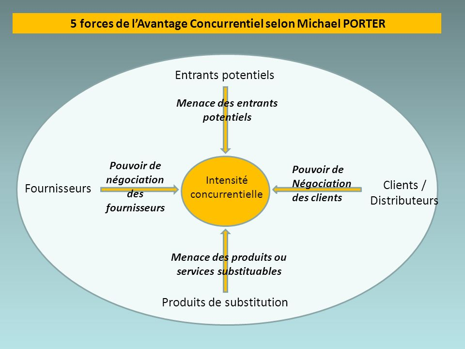 Intensité concurrentielle Entrants potentiels Produits de substitution Fournisseurs Clients / Distributeurs Menace des entrants potentiels Pouvoir de
