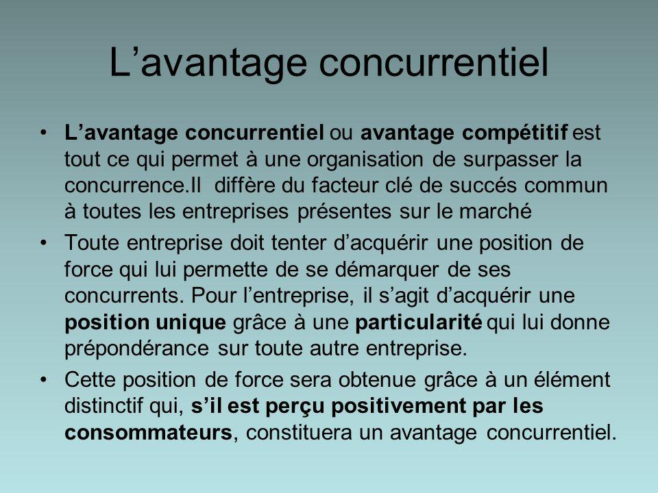Lavantage concurrentiel Lavantage concurrentiel ou avantage compétitif est tout ce qui permet à une organisation de surpasser la concurrence.Il diffère du facteur clé de succés commun à toutes les entreprises présentes sur le marché Toute entreprise doit tenter dacquérir une position de force qui lui permette de se démarquer de ses concurrents.