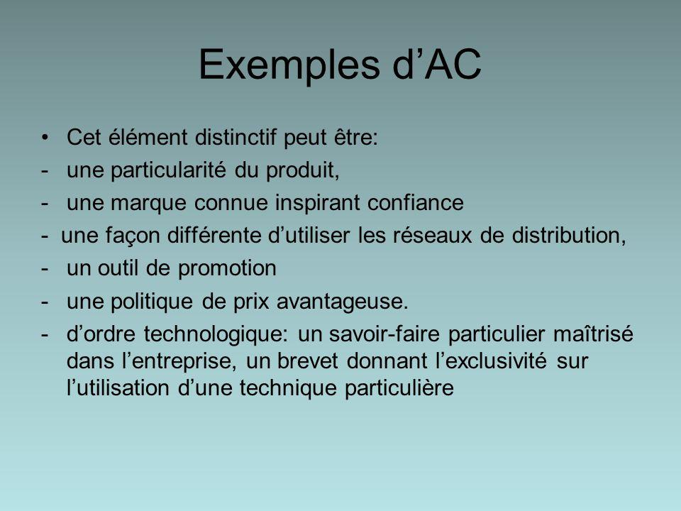 Exemples dAC Cet élément distinctif peut être: -une particularité du produit, -une marque connue inspirant confiance - une façon différente dutiliser les réseaux de distribution, -un outil de promotion -une politique de prix avantageuse.