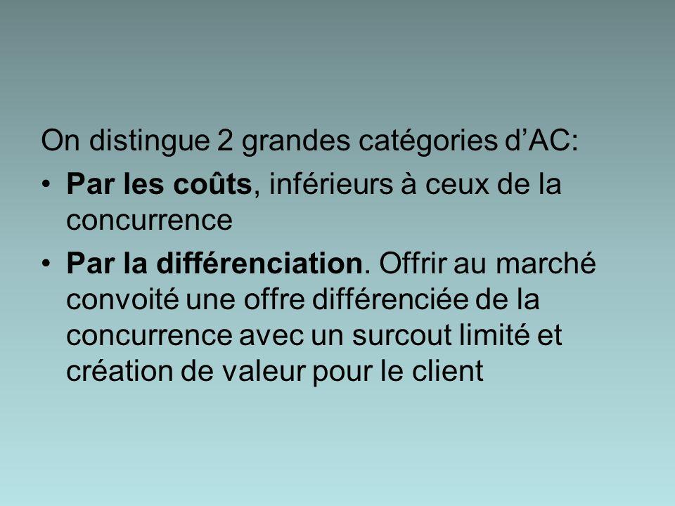 On distingue 2 grandes catégories dAC: Par les coûts, inférieurs à ceux de la concurrence Par la différenciation.