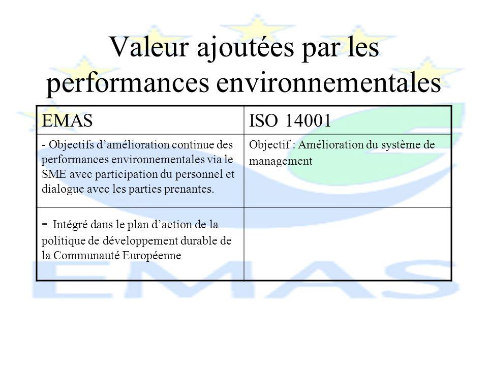 EMASISO 14001 -Participation volontaireParticipation volontaire -Exigences: toutes celles exigences dIso 14001 mais en plus - Revue environnementale : état des performances.