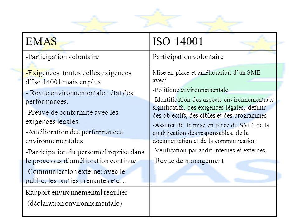 EMASISO 14001 Audit : - Vérification des documentset visites de sites et évaluation de la conformité de la politique et de lanalyse environnementale, du SME, de laudit interneet de la mise en place vis-à-vis des exigences EMAS -Ne contient pas de règles pour la certification ( autres standards daudit et certification) - Contrôle de la conformité du SME vi à vis à vis des exigences ISO 14001 Vérificateurs environnementaux Sont accrédités par un organisme daccréditation (Belac) idem