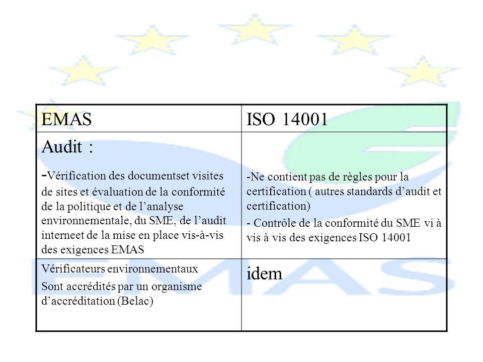 EMASISO 14001 Audit : - Vérification des documentset visites de sites et évaluation de la conformité de la politique et de lanalyse environnementale,