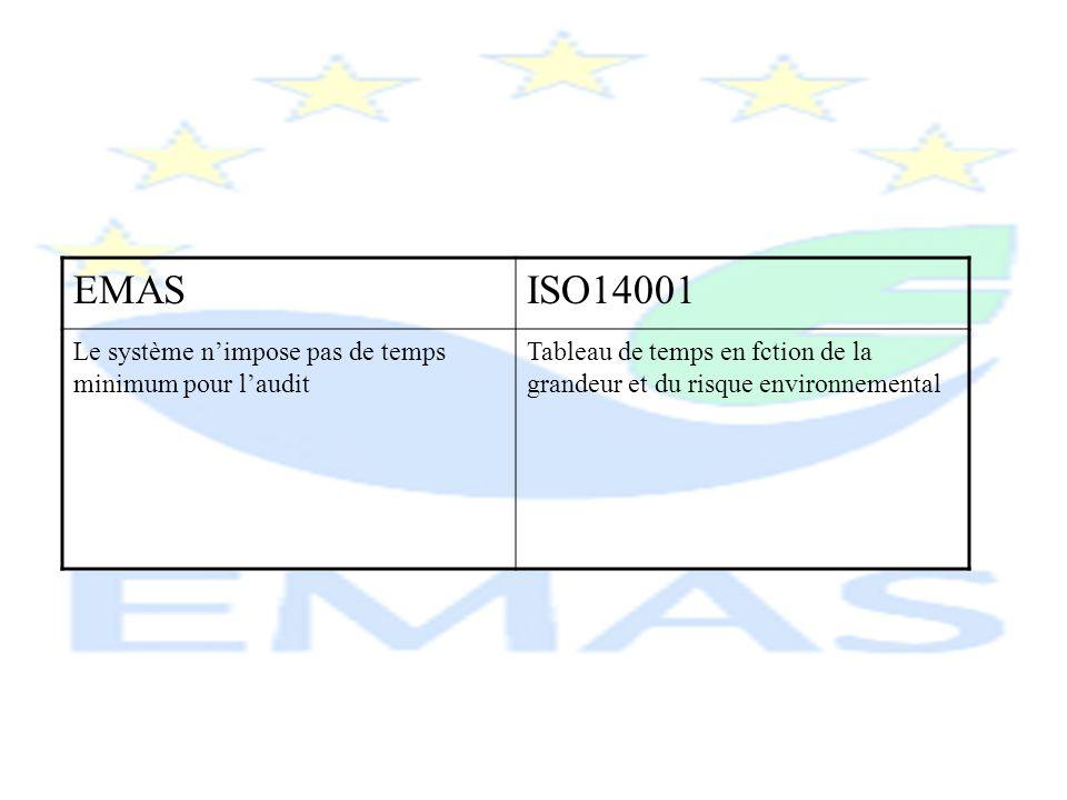 En conclusion: EMAS = –Système reprenant toutes les exigences dISO 14001 –Le plus étoffé ( transparence, conformité réglementaire, participation du personnel et parties prenantes…) –Produit automatiquement une certification ISO 14001 –Possibilités de primes et subventions pour létablissement
