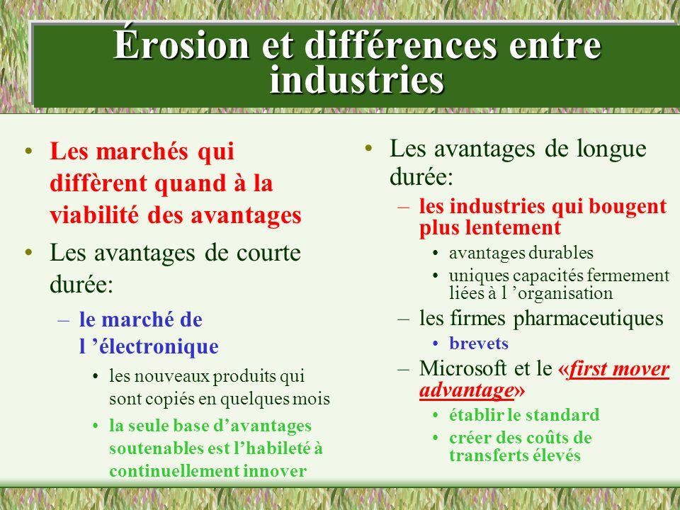 Érosion et différences entre industries Les marchés qui diffèrent quand à la viabilité des avantages Les avantages de courte durée: –le marché de l él