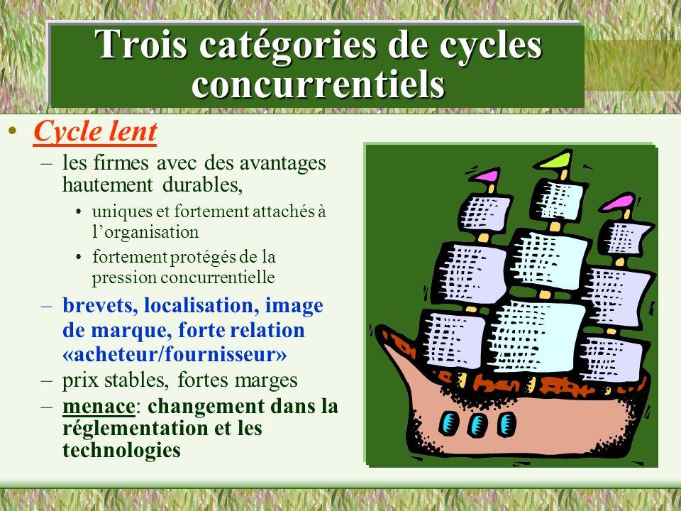 Trois catégories de cycles concurrentiels Cycle lent –les firmes avec des avantages hautement durables, uniques et fortement attachés à lorganisation