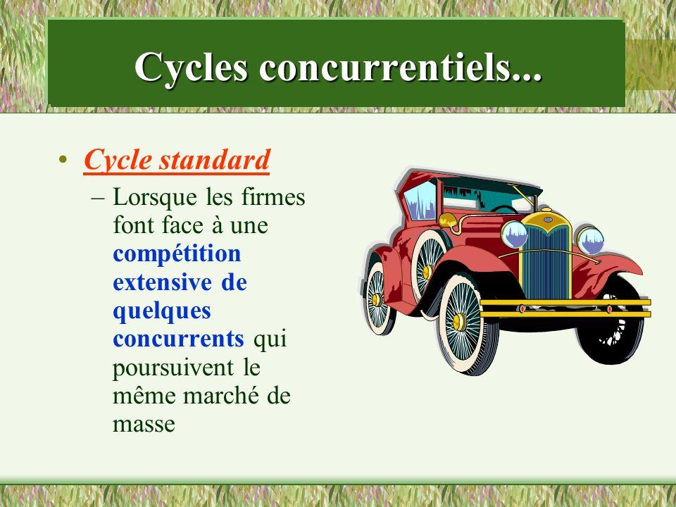 Cycle standard –Lorsque les firmes font face à une compétition extensive de quelques concurrents qui poursuivent le même marché de masse Cycles concur