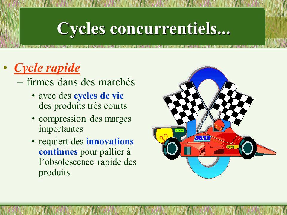 Cycle rapide –firmes dans des marchés avec des cycles de vie des produits très courts compression des marges importantes requiert des innovations cont