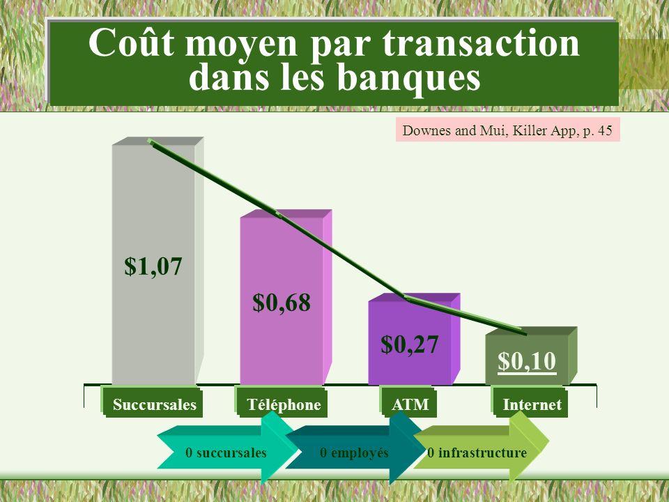 Coût moyen par transaction dans les banques $1,07 $0,68 $0,27 $0,10 SuccursalesTéléphoneATMInternet Downes and Mui, Killer App, p. 45 0 succursales0 e