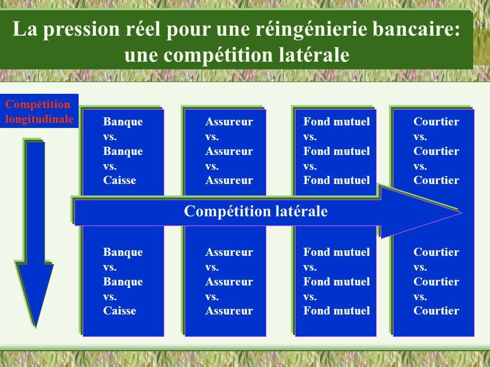 La pression réel pour une réingénierie bancaire: une compétition latérale Banque vs. Banque vs. Caisse Banque vs. Banque vs. Caisse Courtier vs. Court