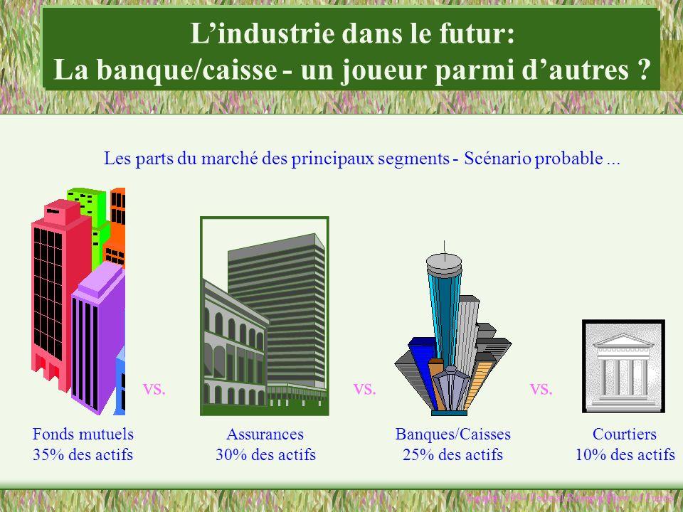 Lindustrie dans le futur: La banque/caisse - un joueur parmi dautres ? Les parts du marché des principaux segments - Scénario probable... Source: 1994