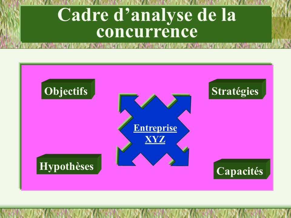 Cadre danalyse de la concurrence Objectifs Hypothèses Stratégies Capacités Entreprise XYZ