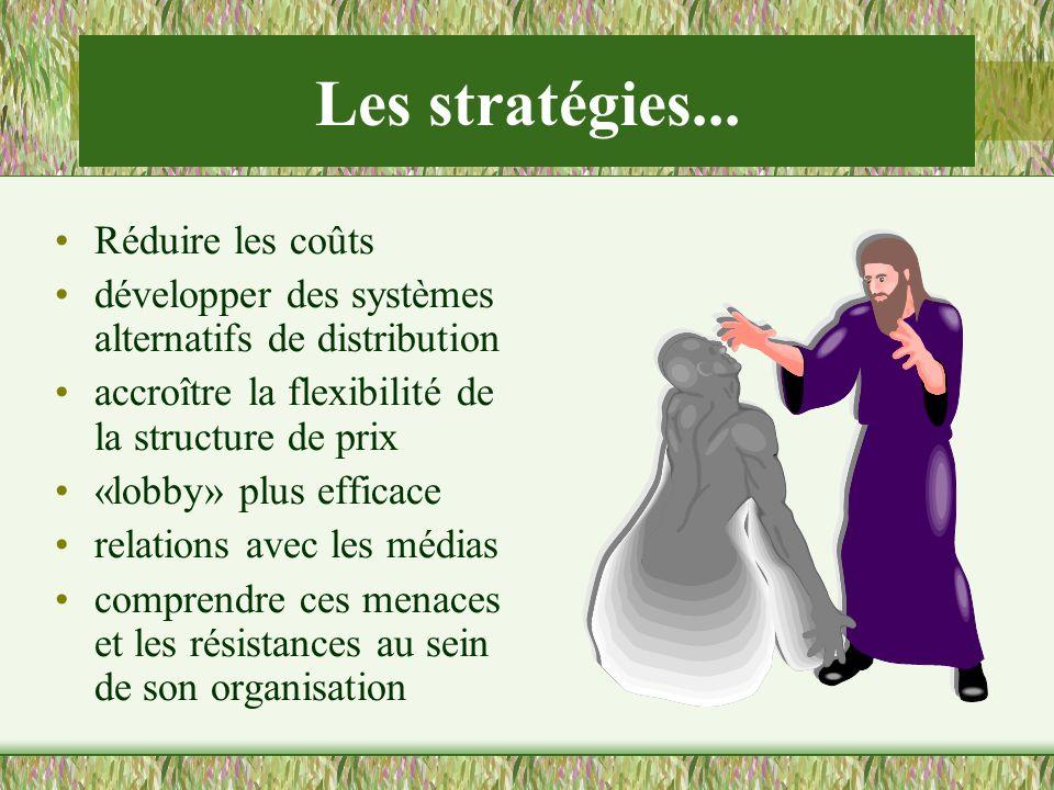 Les stratégies... Réduire les coûts développer des systèmes alternatifs de distribution accroître la flexibilité de la structure de prix «lobby» plus