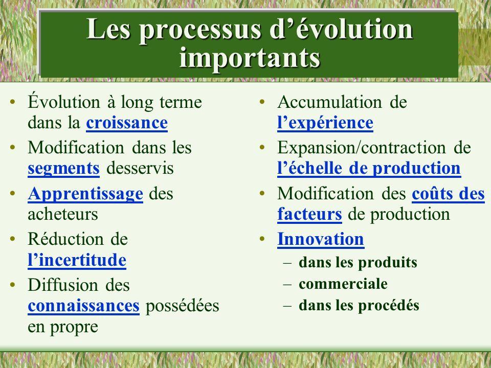 Les processus dévolution importants Évolution à long terme dans la croissance Modification dans les segments desservis Apprentissage des acheteurs Réd
