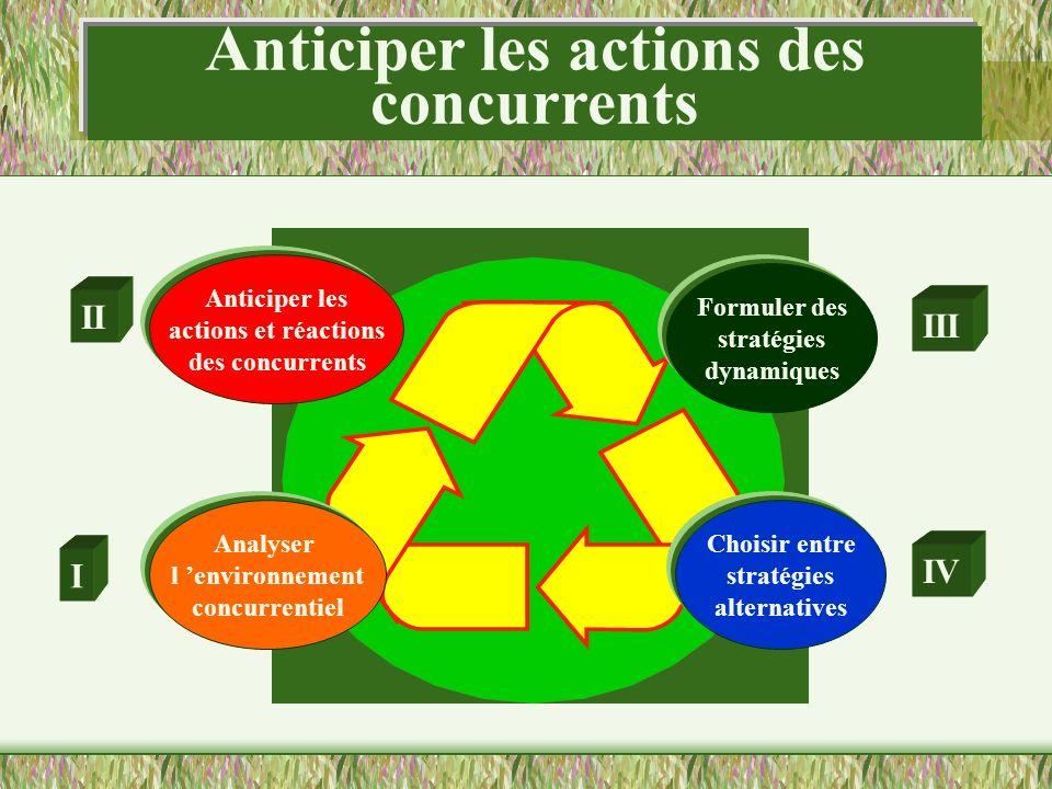 Choisir entre stratégies alternatives Formuler des stratégies dynamiques Anticiper les actions et réactions des concurrents Analyser l environnement c