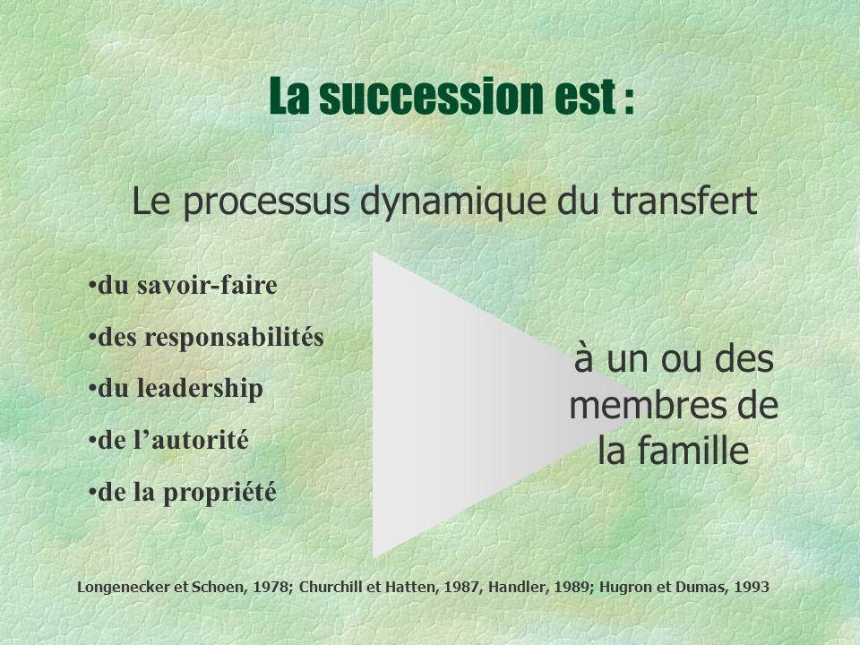 La succession est : du savoir-faire des responsabilités du leadership de lautorité de la propriété Le processus dynamique du transfert à un ou des membres de la famille Longenecker et Schoen, 1978; Churchill et Hatten, 1987, Handler, 1989; Hugron et Dumas, 1993