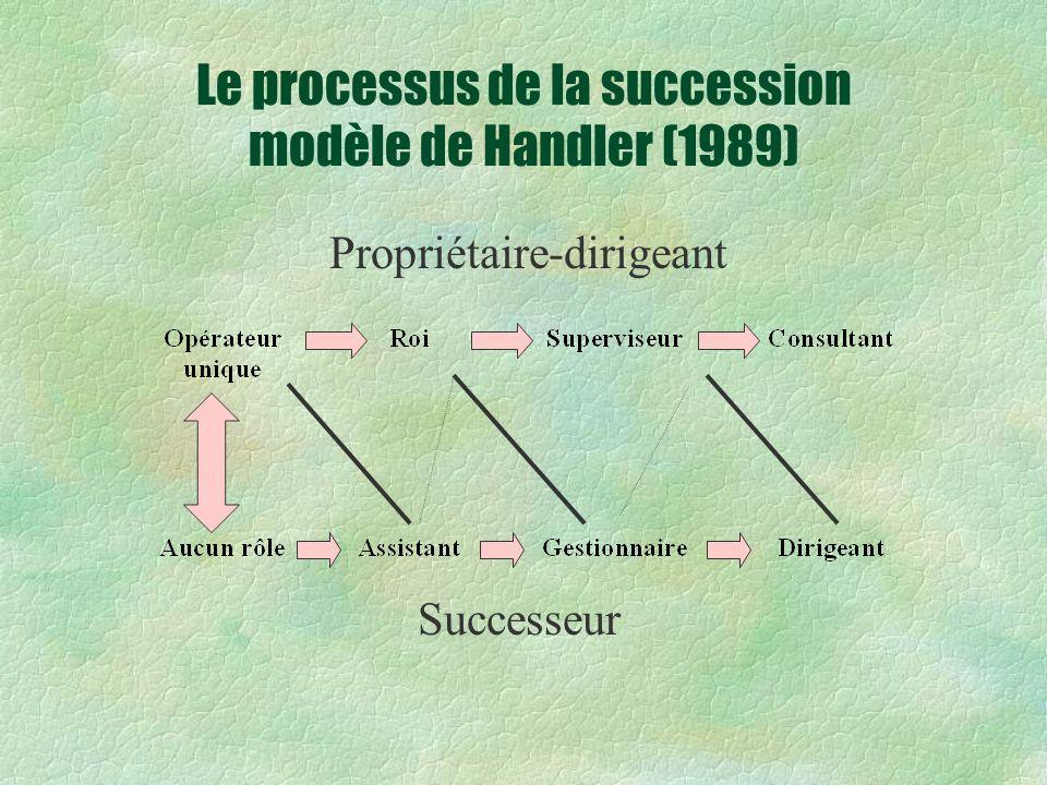 Le processus de la succession modèle de Handler (1989) Propriétaire-dirigeant Successeur